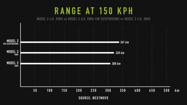 Model 3 Amortisseurs réglables KW Variante 3 Inox pour Tesla Model 3 amortisseurs